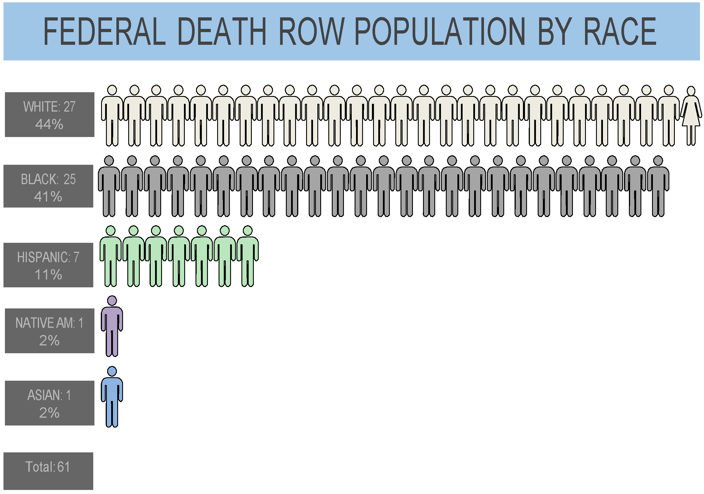 Federal Death Row Population By Race Federal Capital Habeas Project